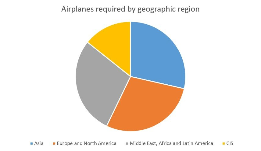 Airplanes Geogrpahic region.jpg