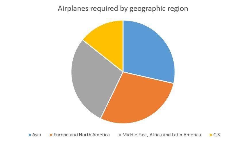 Airplanes Geogrpahic region.jpg
