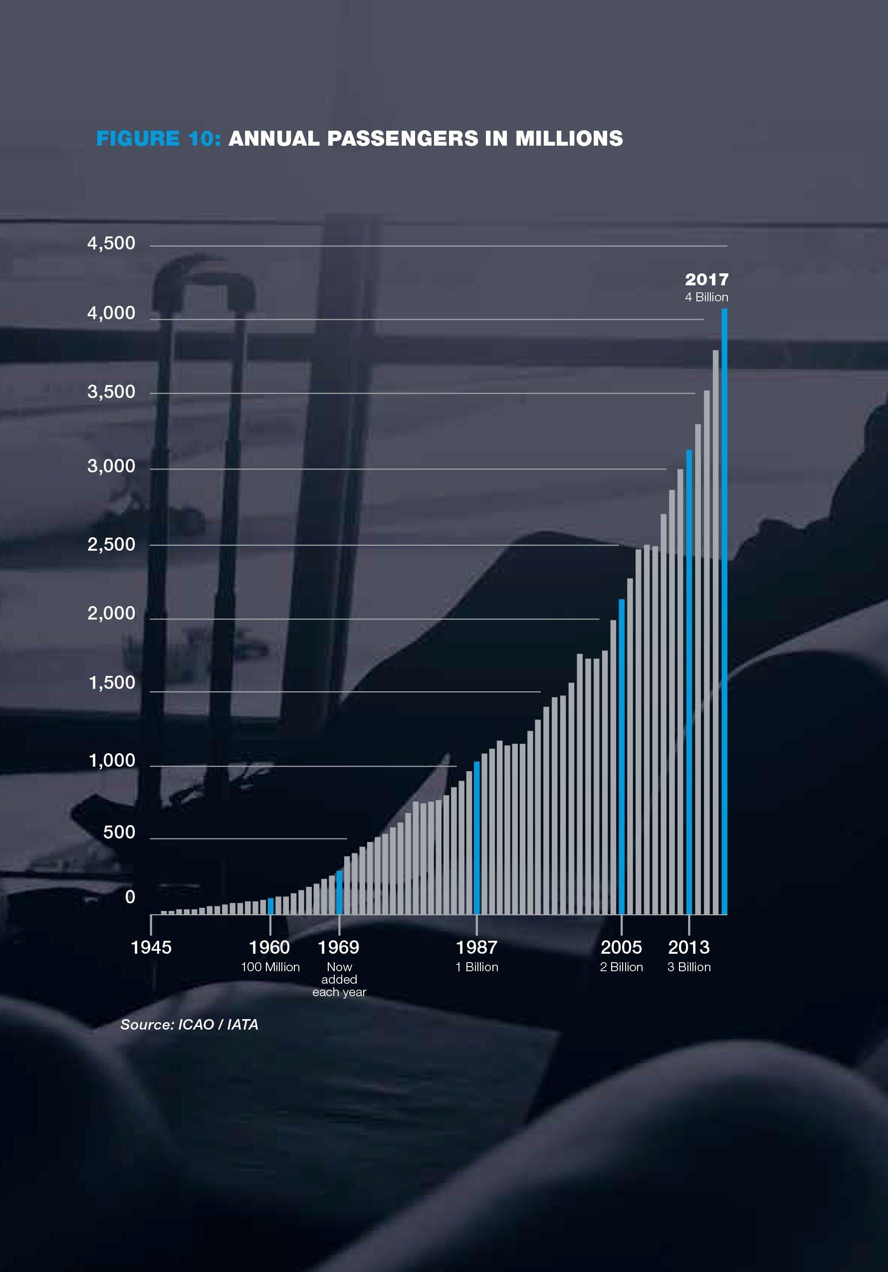 Boeing-market-foarecast-2018-passengers-millions