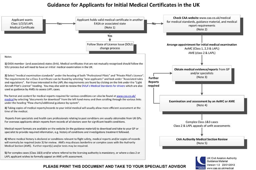 Obtaining Your Easa Class 1 Medical