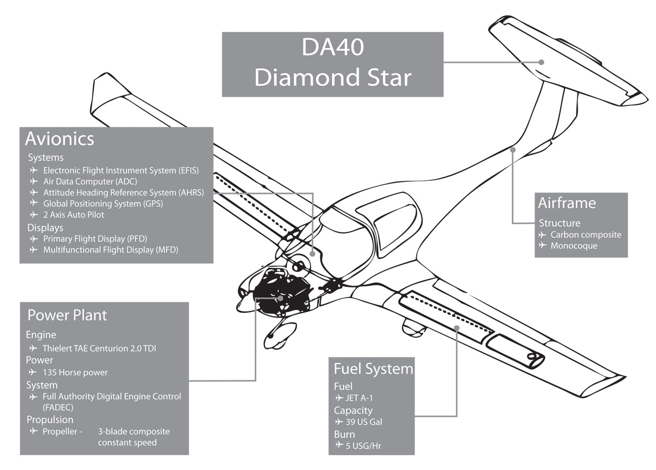 DA40 Diamond Star Technical Specifications