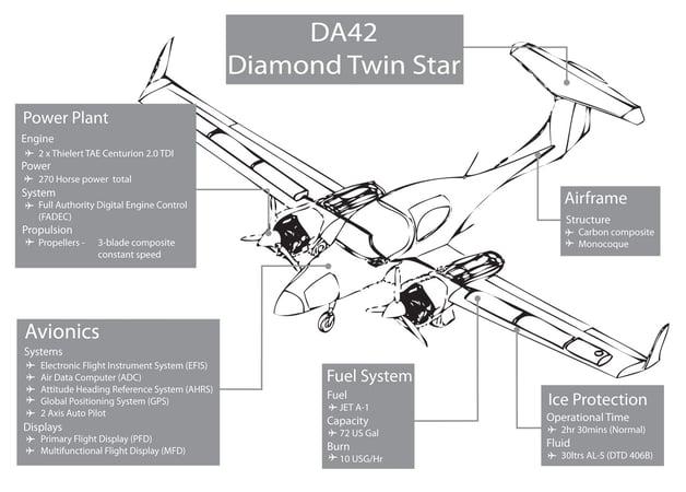 Aircraft Info DA42
