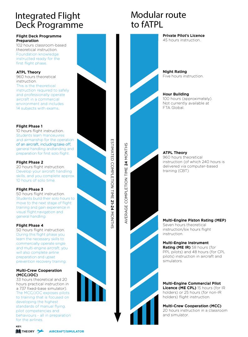 modular-versus-integrated-timeline