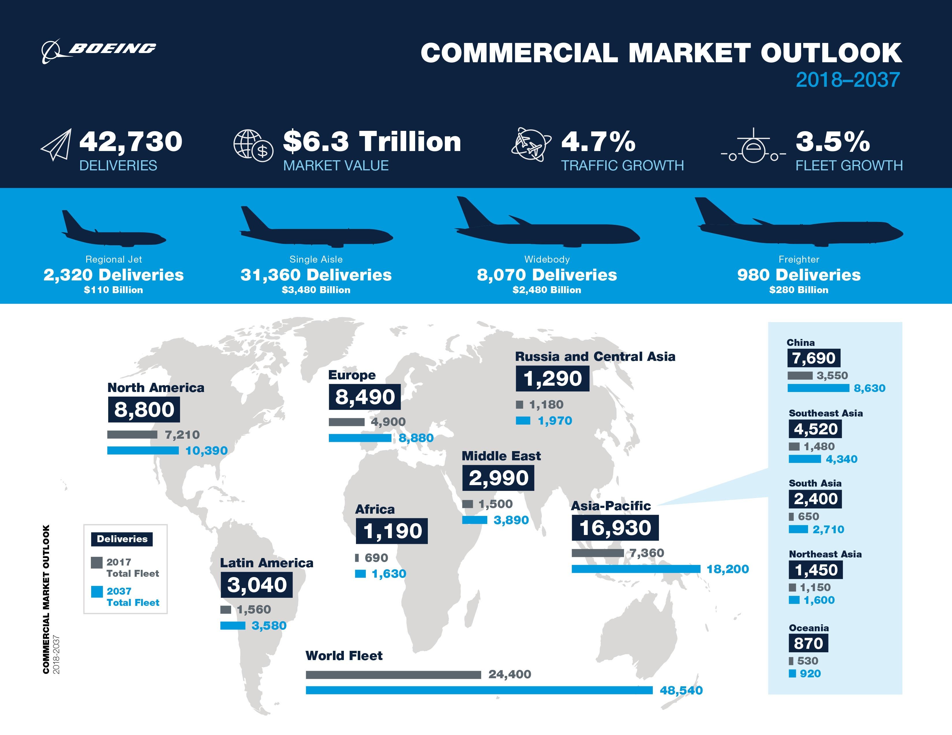 Boeing-market-foarecast-2018-trends
